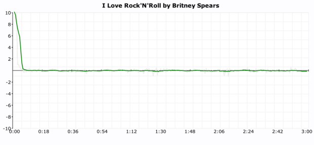 Click plot of Britney Spears I Love Rock n Roll