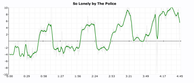 Click plot of The Police So Lonely
